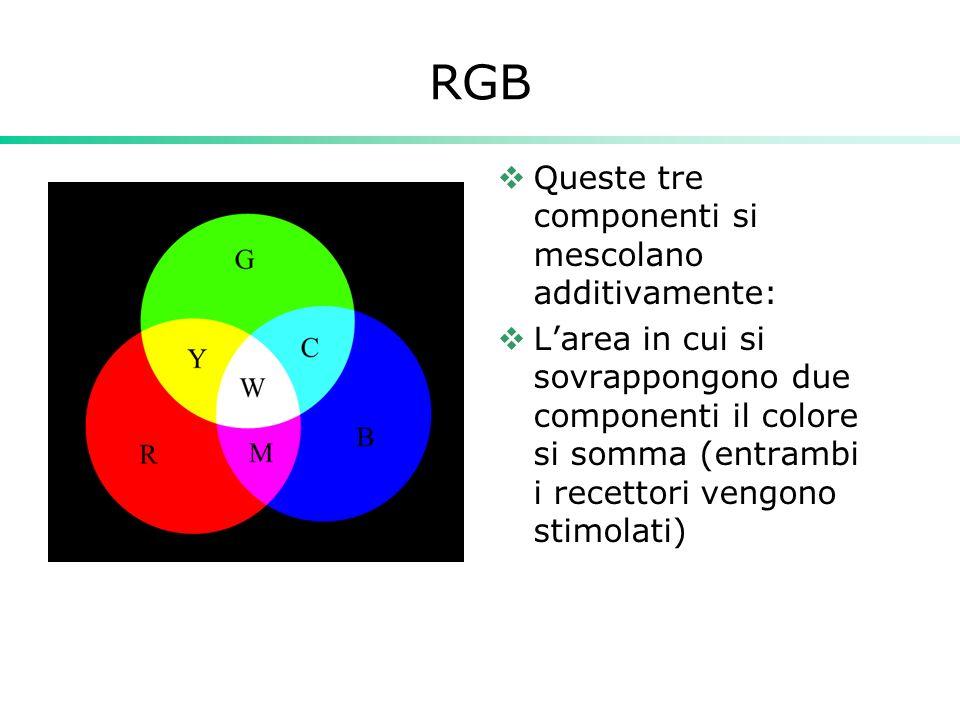 RGB Queste tre componenti si mescolano additivamente: Larea in cui si sovrappongono due componenti il colore si somma (entrambi i recettori vengono st