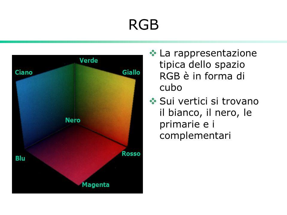 RGB La rappresentazione tipica dello spazio RGB è in forma di cubo Sui vertici si trovano il bianco, il nero, le primarie e i complementari Blu Verde