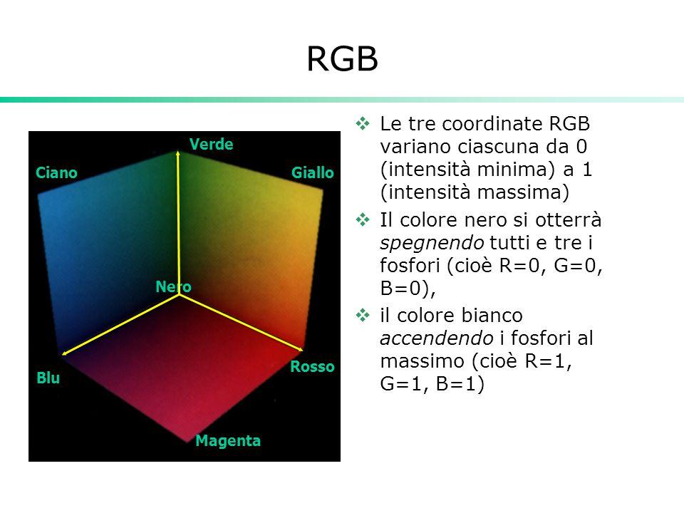 RGB Le tre coordinate RGB variano ciascuna da 0 (intensità minima) a 1 (intensità massima) Il colore nero si otterrà spegnendo tutti e tre i fosfori (