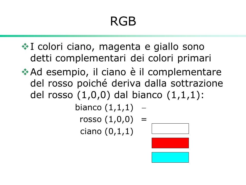 RGB I colori ciano, magenta e giallo sono detti complementari dei colori primari Ad esempio, il ciano è il complementare del rosso poiché deriva dalla