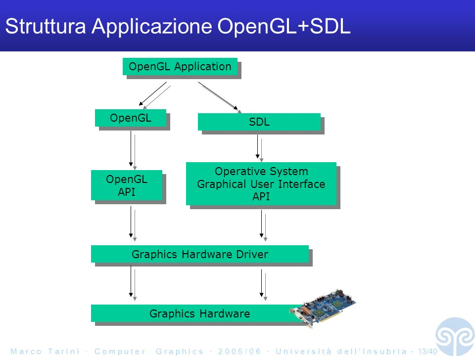M a r c o T a r i n i C o m p u t e r G r a p h i c s 2 0 0 5 / 0 6 U n i v e r s i t à d e l l I n s u b r i a - 13/40 Struttura Applicazione OpenGL+SDL OpenGL OpenGL Application Operative System Graphical User Interface API SDL Graphics Hardware Driver OpenGL API Graphics Hardware
