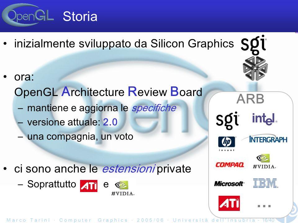M a r c o T a r i n i C o m p u t e r G r a p h i c s 2 0 0 5 / 0 6 U n i v e r s i t à d e l l I n s u b r i a - 16/40 inizialmente sviluppato da Silicon Graphics ora: OpenGL A rchitecture R eview B oard –mantiene e aggiorna le specifiche –versione attuale: 2.0 –una compagnia, un voto ci sono anche le estensioni private –Soprattutto e Storia ARB...