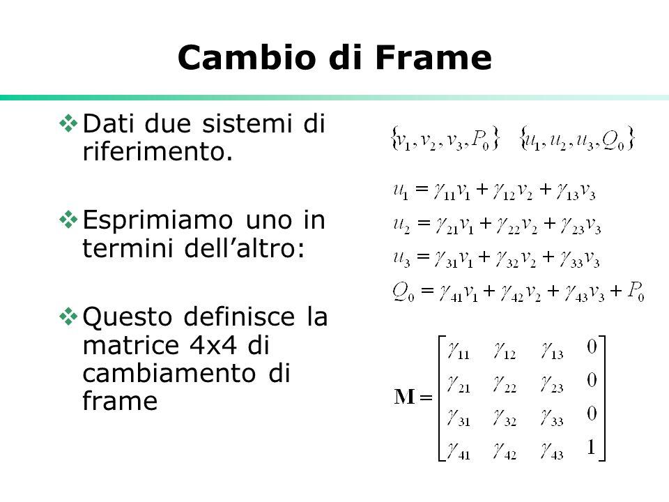 Cambio di Frame Dati due sistemi di riferimento. Esprimiamo uno in termini dellaltro: Questo definisce la matrice 4x4 di cambiamento di frame