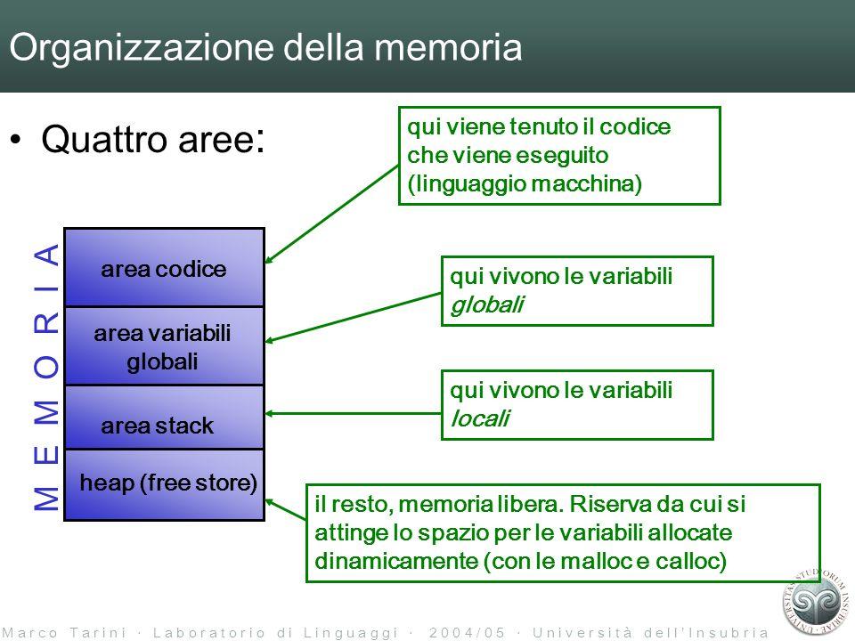 M a r c o T a r i n i L a b o r a t o r i o d i L i n g u a g g i 2 0 0 4 / 0 5 U n i v e r s i t à d e l l I n s u b r i a Organizzazione della memoria Quattro aree : heap (free store) area stack area codice area variabili globali M E M O R I A qui viene tenuto il codice che viene eseguito (linguaggio macchina) qui vivono le variabili globali qui vivono le variabili locali il resto, memoria libera.