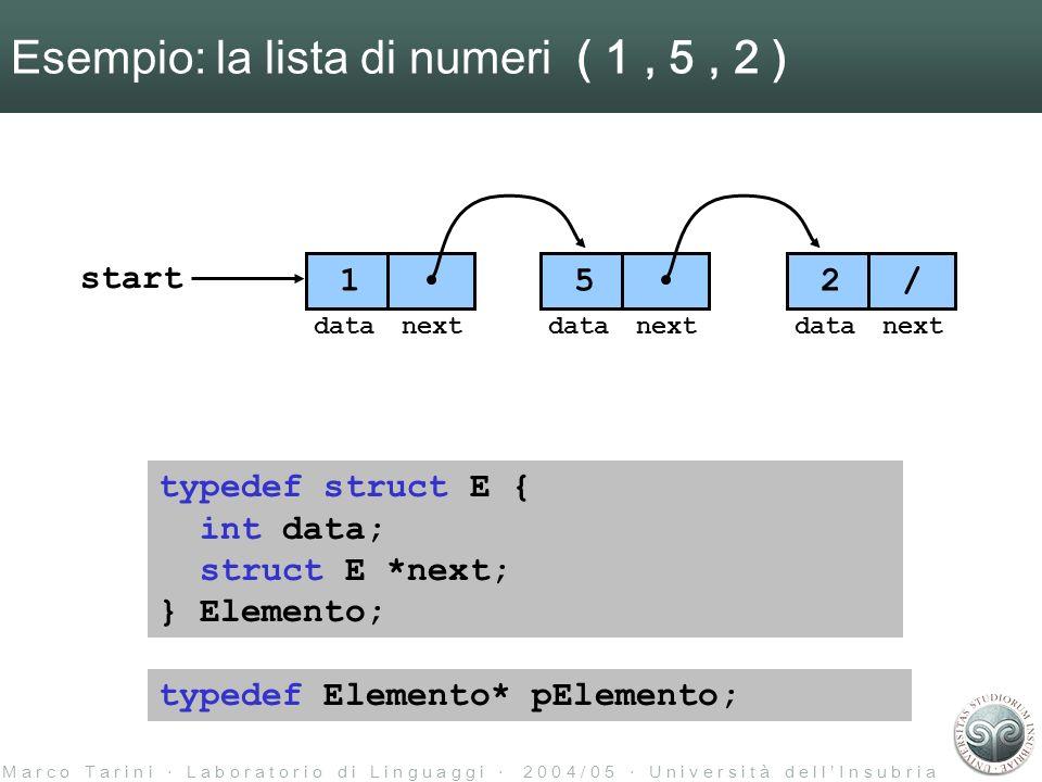 M a r c o T a r i n i L a b o r a t o r i o d i L i n g u a g g i 2 0 0 4 / 0 5 U n i v e r s i t à d e l l I n s u b r i a Esempio: la lista di numeri ( 1, 5, 2 ) 5 2 / datanextdatanext 1 datanext start typedef struct E { int data; struct E *next; } Elemento; typedef Elemento* pElemento;