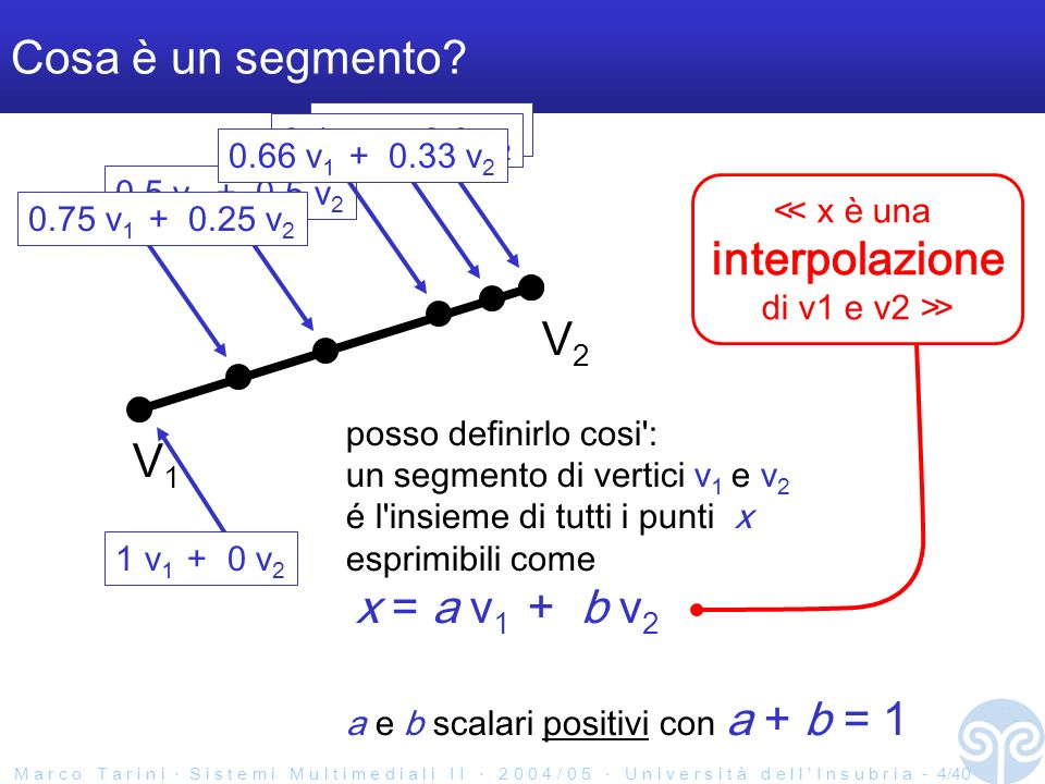 M a r c o T a r i n i S i s t e m i M u l t i m e d i a l i I I 2 0 0 4 / 0 5 U n i v e r s i t à d e l l I n s u b r i a - 5/40 Parentesi notazione V1V1 V2V2 x = a v 1 + b v 2 a e b scalari positivi con a + b = 1 x interpolazione: V1V1 V2V2 x = a v 1 + b v 2 a e b scalari positivi con a + b = 1 x estrapolazione: (quindi 0 a 1 e 0 b 1 )