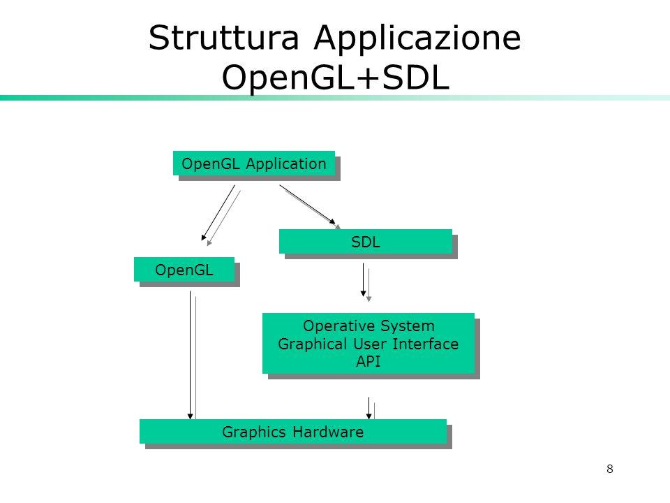 29 Come si disegna in OpenGL Disegnare significa definire una scena da far passare nella pipeline glBegin(Primitiva) Dati della primitiva (Coordinate vertici, e attributi vari) glEnd() Le coordinate dei vertici si specificano con il comando glVertex*();