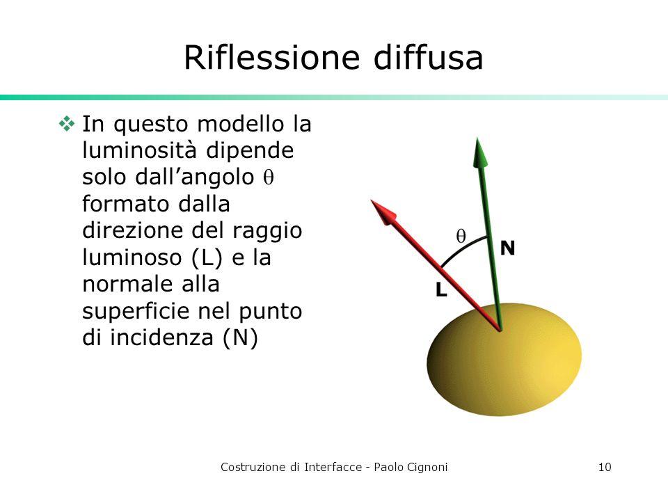 Costruzione di Interfacce - Paolo Cignoni10 Riflessione diffusa In questo modello la luminosità dipende solo dallangolo formato dalla direzione del ra