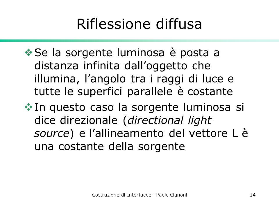 Costruzione di Interfacce - Paolo Cignoni14 Riflessione diffusa Se la sorgente luminosa è posta a distanza infinita dalloggetto che illumina, langolo