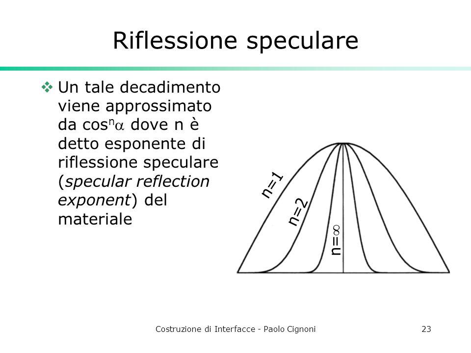 Costruzione di Interfacce - Paolo Cignoni23 Riflessione speculare Un tale decadimento viene approssimato da cos n dove n è detto esponente di riflessi