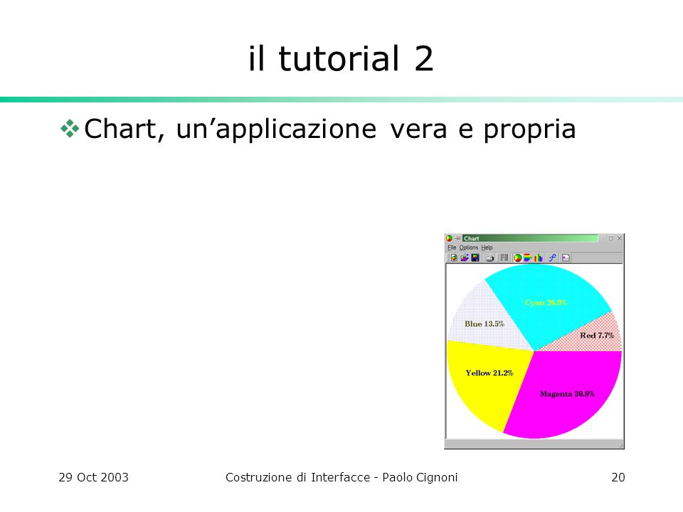 29 Oct 2003Costruzione di Interfacce - Paolo Cignoni20 il tutorial 2 Chart, unapplicazione vera e propria