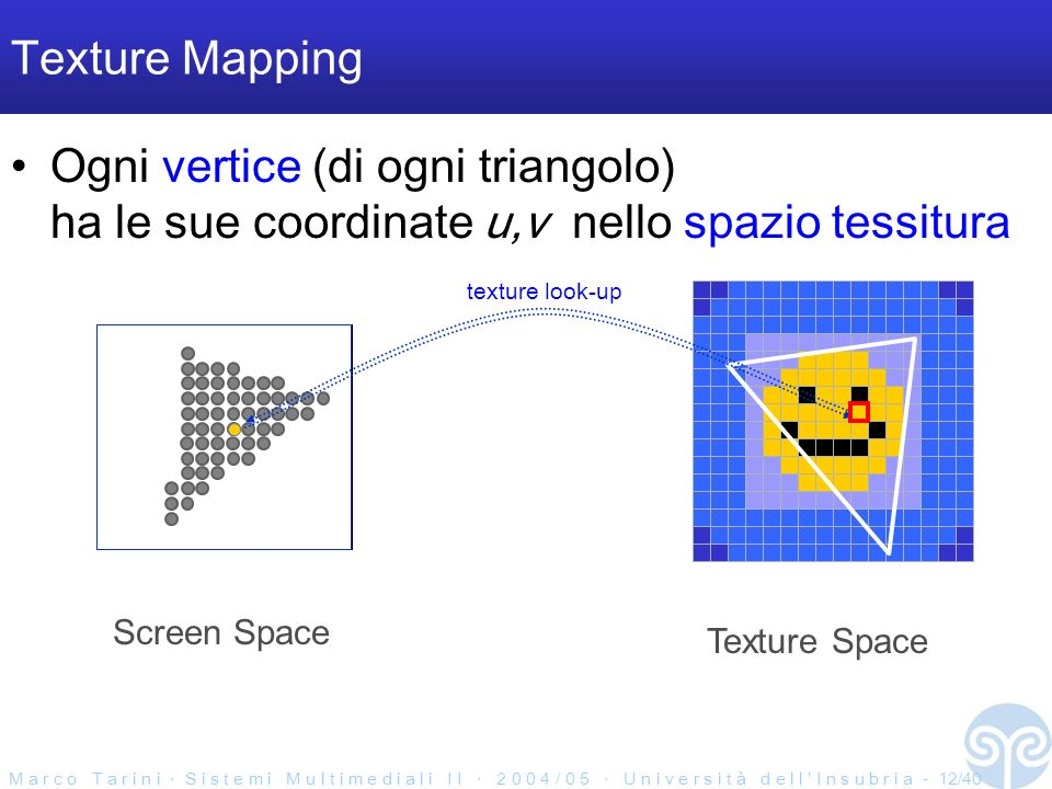 M a r c o T a r i n i S i s t e m i M u l t i m e d i a l i I I 2 0 0 4 / 0 5 U n i v e r s i t à d e l l I n s u b r i a - 12/40 Texture Mapping Ogni vertice (di ogni triangolo) ha le sue coordinate u,v nello spazio tessitura Texture Space Screen Space texture look-up