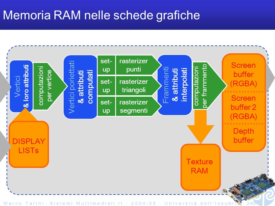M a r c o T a r i n i S i s t e m i M u l t i m e d i a l i I I 2 0 0 4 / 0 5 U n i v e r s i t à d e l l I n s u b r i a - 2/40 Memoria RAM nelle schede grafiche Frammenti & attributi interpolati Vertici & loro attributi Screen buffer (RGBA) Screen buffer 2 (RGBA) Depth buffer Vertici poriettati & attributi computati rasterizer triangoli set- up rasterizer segmenti set- up rasterizer punti set- up computazioni per vertice DISPLAY LISTs Texture RAM computazioni per frammento