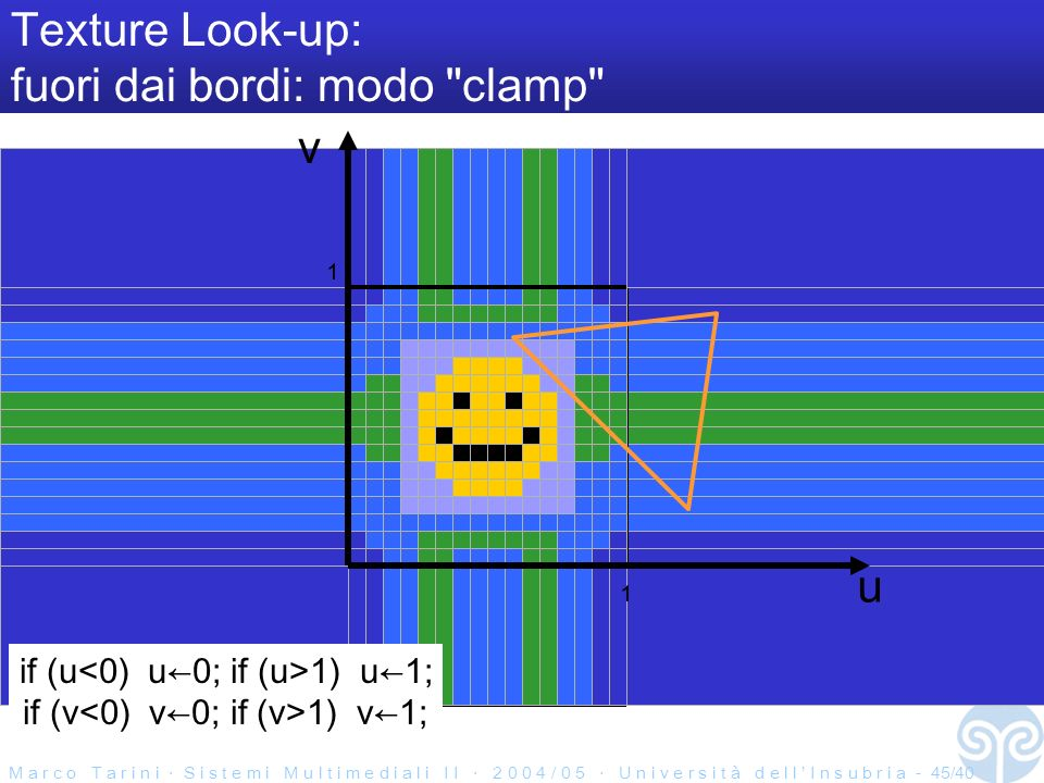 M a r c o T a r i n i S i s t e m i M u l t i m e d i a l i I I 2 0 0 4 / 0 5 U n i v e r s i t à d e l l I n s u b r i a - 45/40 u Texture Look-up: fuori dai bordi: modo clamp if (u 1) u1; if (v 1) v1; 1 1 v