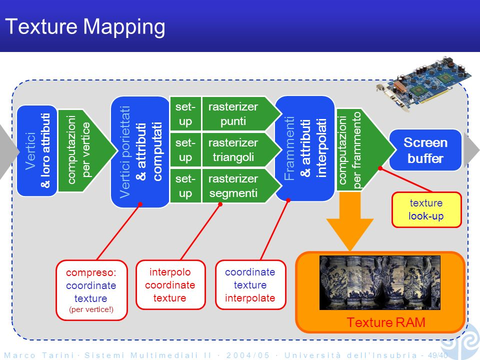 M a r c o T a r i n i S i s t e m i M u l t i m e d i a l i I I 2 0 0 4 / 0 5 U n i v e r s i t à d e l l I n s u b r i a - 49/40 Texture Mapping Frammenti & attributi interpolati Vertici & loro attributi Screen buffer Vertici poriettati & attributi computati rasterizer triangoli set- up rasterizer segmenti set- up rasterizer punti set- up computazioni per vertice Texture RAM computazioni per frammento interpolo coordinate texture coordinate texture interpolate compreso: coordinate texture (per vertice!) texture look-up