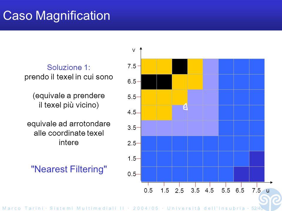 M a r c o T a r i n i S i s t e m i M u l t i m e d i a l i I I 2 0 0 4 / 0 5 U n i v e r s i t à d e l l I n s u b r i a - 52/40 0.51.5 2.5 3.54.55.56.5 0.5 1.5 2.5 3.5 4.5 5.5 6.5 7.5 Caso Magnification u v Soluzione 1: prendo il texel in cui sono (equivale a prendere il texel più vicino) equivale ad arrotondare alle coordinate texel intere Nearest Filtering 7.5