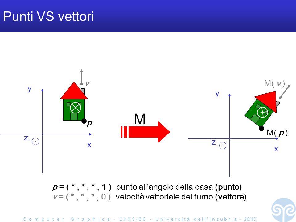C o m p u t e r G r a p h i c s 2 0 0 5 / 0 6 U n i v e r s i t à d e l l I n s u b r i a - 28/40 Punti VS vettori x y z x y z M p M( p ) vM( v ) p = ( *, *, *, 1 ) punto all angolo della casa (punto) v = ( *, *, *, 0 ) velocità vettoriale del fumo (vettore)