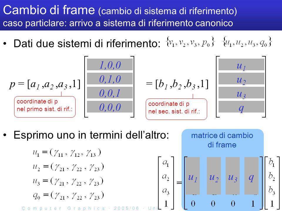 C o m p u t e r G r a p h i c s 2 0 0 5 / 0 6 U n i v e r s i t à d e l l I n s u b r i a - 31/40 matrice di cambio di frame Cambio di frame (cambio di sistema di riferimento) caso particlare: arrivo a sistema di riferimento canonico Dati due sistemi di riferimento: Esprimo uno in termini dellaltro: p = [a 1,a 2,a 3,1] 1,0,0 0,1,0 0,0,1 0,0,0 = [b 1,b 2,b 3,1] u1u1 u2u2 u3u3 q coordinate di p nel primo sist.