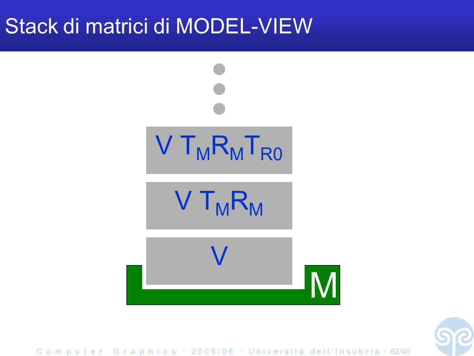 C o m p u t e r G r a p h i c s 2 0 0 5 / 0 6 U n i v e r s i t à d e l l I n s u b r i a - 62/40 Stack di matrici di MODEL-VIEW M V T M R M V T M R M T R0 V