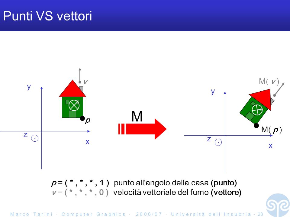 M a r c o T a r i n i C o m p u t e r G r a p h i c s 2 0 0 6 / 0 7 U n i v e r s i t à d e l l I n s u b r i a - 28 Punti VS vettori x y z x y z M p M( p ) vM( v ) p = ( *, *, *, 1 ) punto all angolo della casa (punto) v = ( *, *, *, 0 ) velocità vettoriale del fumo (vettore)
