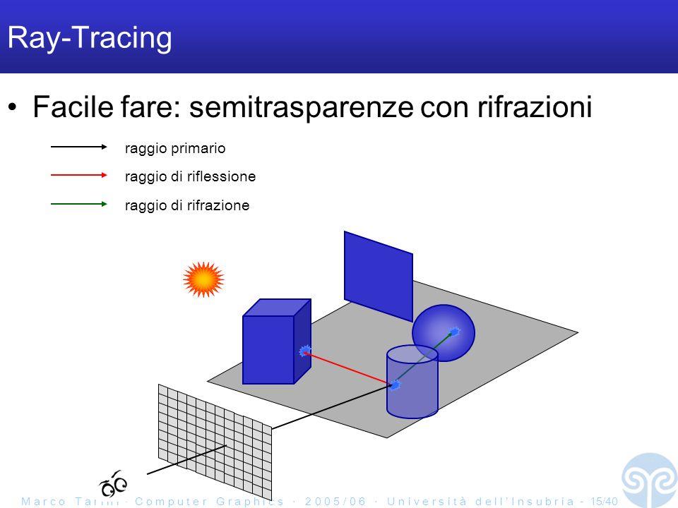 M a r c o T a r i n i C o m p u t e r G r a p h i c s 2 0 0 5 / 0 6 U n i v e r s i t à d e l l I n s u b r i a - 15/40 Ray-Tracing Facile fare: semitrasparenze con rifrazioni raggio primario raggio di riflessione raggio di rifrazione