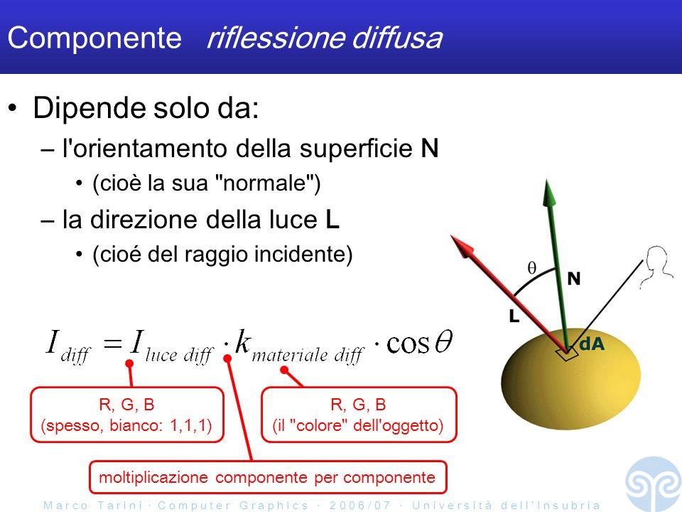 M a r c o T a r i n i C o m p u t e r G r a p h I c s 2 0 0 6 / 0 7 U n i v e r s i t à d e l l I n s u b r i a Componente riflessione diffusa Dipende solo da: –l orientamento della superficie N (cioè la sua normale ) –la direzione della luce L (cioé del raggio incidente) R, G, B (spesso, bianco: 1,1,1) R, G, B (il colore dell oggetto) moltiplicazione componente per componente