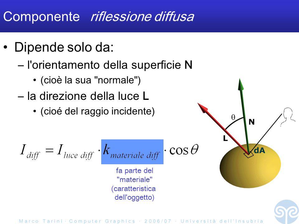 M a r c o T a r i n i C o m p u t e r G r a p h I c s 2 0 0 6 / 0 7 U n i v e r s i t à d e l l I n s u b r i a fa parte del materiale (caratteristica dell oggetto) Componente riflessione diffusa Dipende solo da: –l orientamento della superficie N (cioè la sua normale ) –la direzione della luce L (cioé del raggio incidente)