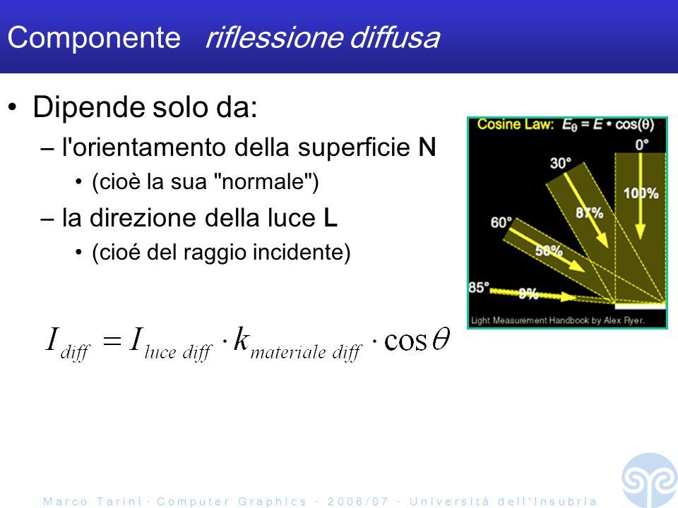 M a r c o T a r i n i C o m p u t e r G r a p h I c s 2 0 0 6 / 0 7 U n i v e r s i t à d e l l I n s u b r i a Componente riflessione diffusa Dipende solo da: –l orientamento della superficie N (cioè la sua normale ) –la direzione della luce L (cioé del raggio incidente)