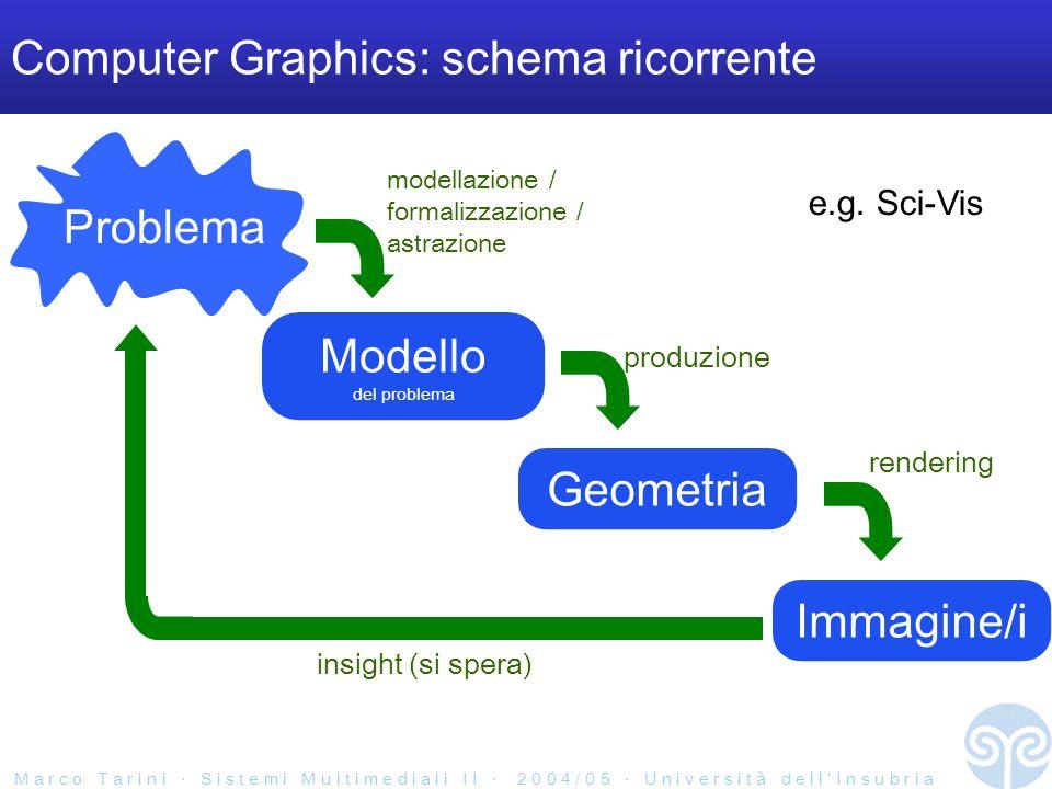 M a r c o T a r i n i S i s t e m i M u l t i m e d i a l i I I 2 0 0 4 / 0 5 U n i v e r s i t à d e l l I n s u b r i a Computer Graphics: schema ricorrente Problema Modello del problema modellazione / formalizzazione / astrazione Geometria produzione Immagine/i rendering insight (si spera) e.g.