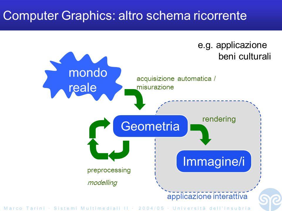 M a r c o T a r i n i S i s t e m i M u l t i m e d i a l i I I 2 0 0 4 / 0 5 U n i v e r s i t à d e l l I n s u b r i a applicazione interattiva Computer Graphics: altro schema ricorrente mondo reale acquisizione automatica / misurazione Geometria Immagine/i rendering preprocessing modelling e.g.