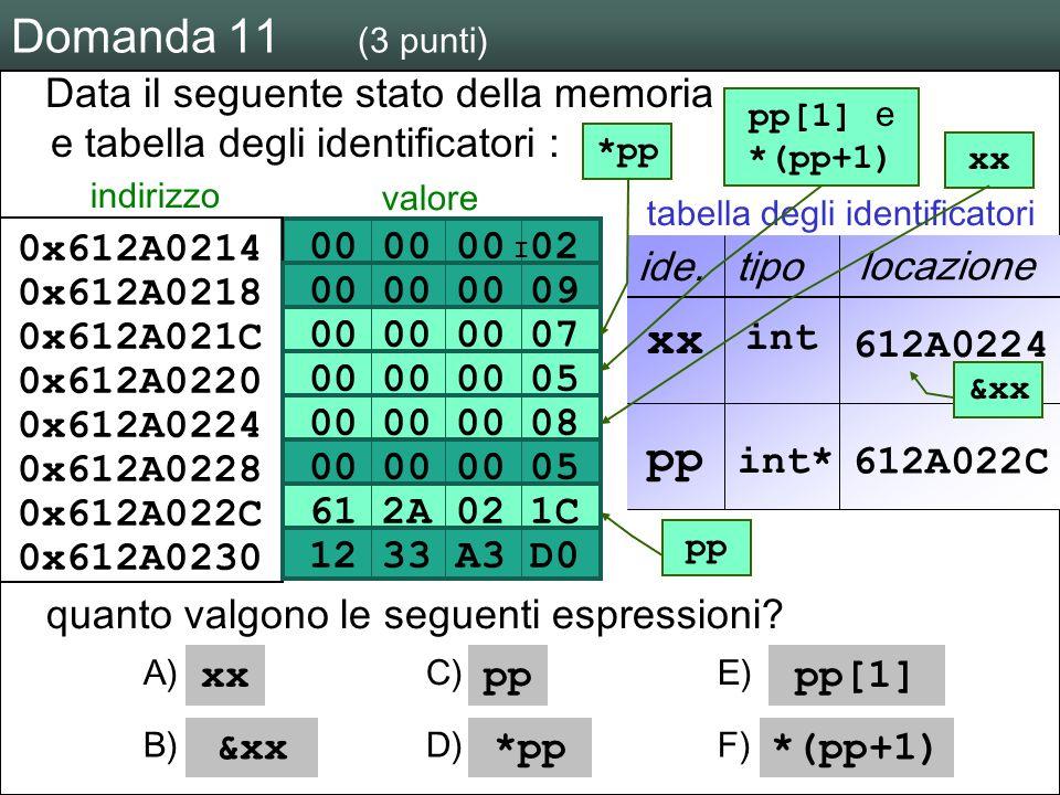 M a r c o T a r i n i L a b o r a t o r i o d i L i n g u a g g i 2 0 0 4 / 0 5 U n i v e r s i t à d e l l I n s u b r i a Domanda 11 (3 punti) 00 00 00 02 00 00 00 09 00 00 00 05 00 00 00 08 61 2A 02 1C 00 00 00 07 12 33 A3 D0 Data il seguente stato della memoria e tabella degli identificatori : 0x612A0230 0x612A022C 0x612A0228 0x612A0224 0x612A0220 0x612A021C 0x612A0218 0x612A0214 indirizzo valore ide.tipo locazione I int xx pp int* 612A0224 612A022C quanto valgono le seguenti espressioni.
