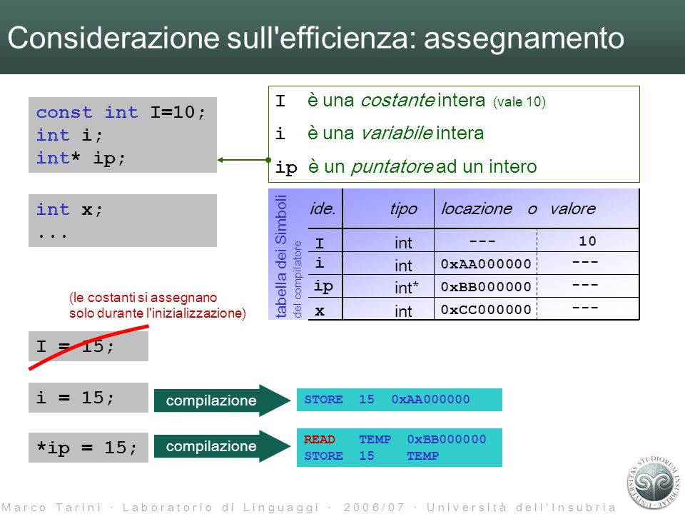 M a r c o T a r i n i L a b o r a t o r i o d i L i n g u a g g i 2 0 0 6 / 0 7 U n i v e r s i t à d e l l I n s u b r i a I è una costante intera (vale 10) i è una variabile intera ip è un puntatore ad un intero Considerazione sull efficienza: assegnamento const int I=10; int i; int* ip; int x;...