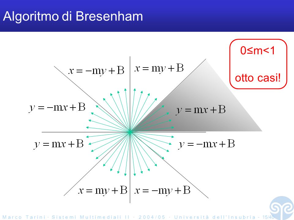 M a r c o T a r i n i S i s t e m i M u l t i m e d i a l i I I 2 0 0 4 / 0 5 U n i v e r s i t à d e l l I n s u b r i a - 15/40 Algoritmo di Bresenh