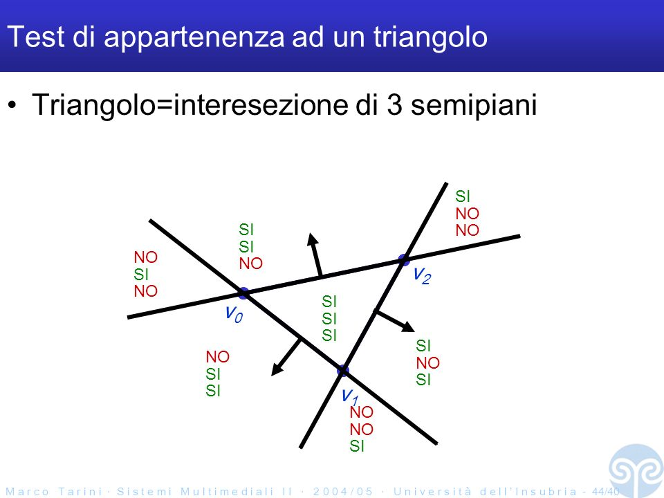 M a r c o T a r i n i S i s t e m i M u l t i m e d i a l i I I 2 0 0 4 / 0 5 U n i v e r s i t à d e l l I n s u b r i a - 44/40 Test di appartenenza ad un triangolo Triangolo=interesezione di 3 semipiani v0v0 v2v2 v1v1 SI NO SI NO SI NO SI NO SI NO SI NO SI