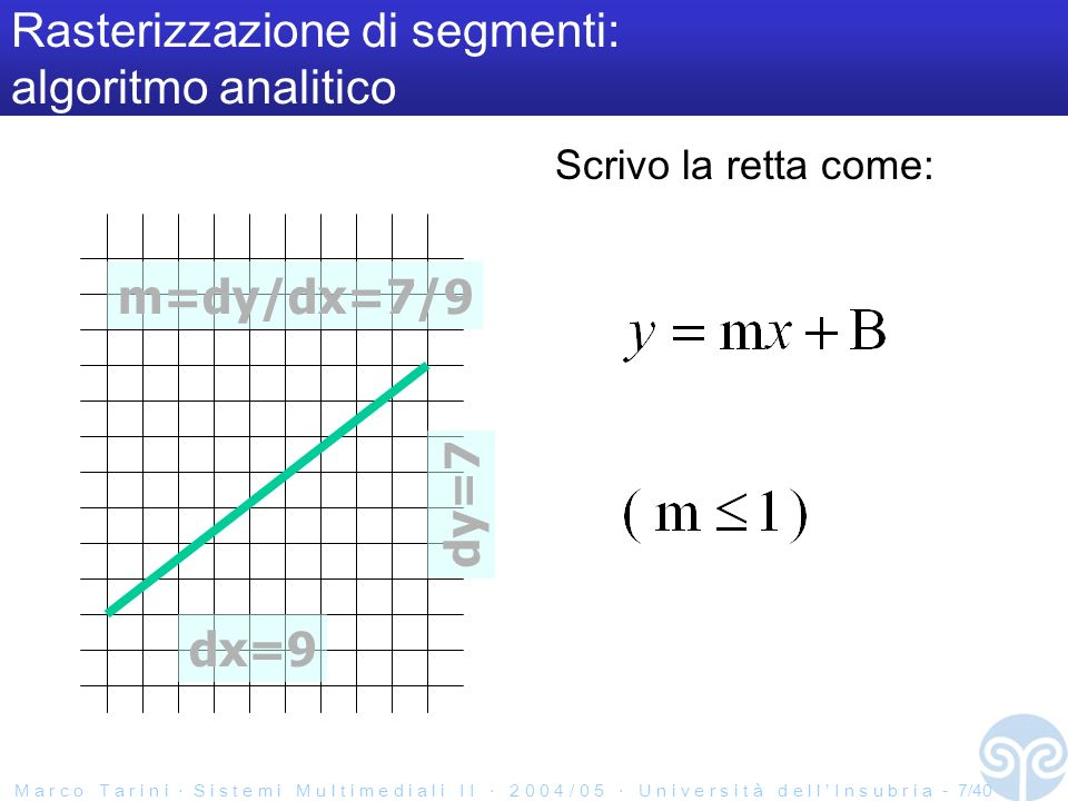 M a r c o T a r i n i S i s t e m i M u l t i m e d i a l i I I 2 0 0 4 / 0 5 U n i v e r s i t à d e l l I n s u b r i a - 7/40 Scrivo la retta come: Rasterizzazione di segmenti: algoritmo analitico dx=9 dy=7 m=dy/dx=7/9