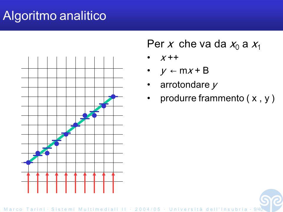 M a r c o T a r i n i S i s t e m i M u l t i m e d i a l i I I 2 0 0 4 / 0 5 U n i v e r s i t à d e l l I n s u b r i a - 9/40 Algoritmo analitico Per x che va da x 0 a x 1 x ++ y mx + B arrotondare y produrre frammento ( x, y )