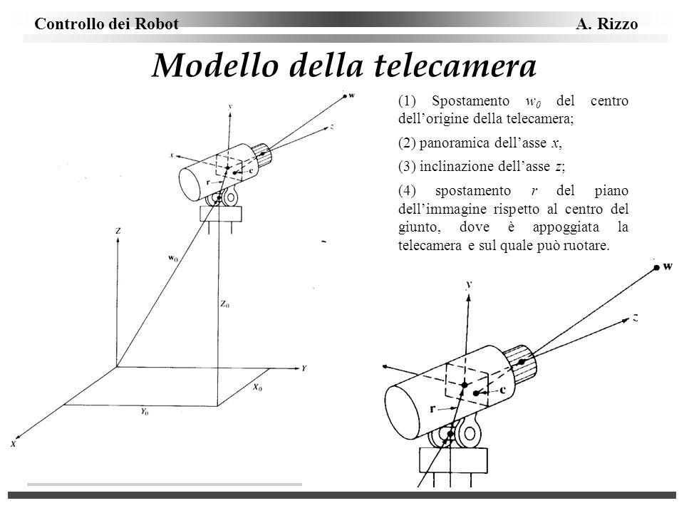 Controllo dei Robot A. Rizzo Modello della telecamera (1) Spostamento w 0 del centro dellorigine della telecamera; (2) panoramica dellasse x, (3) incl