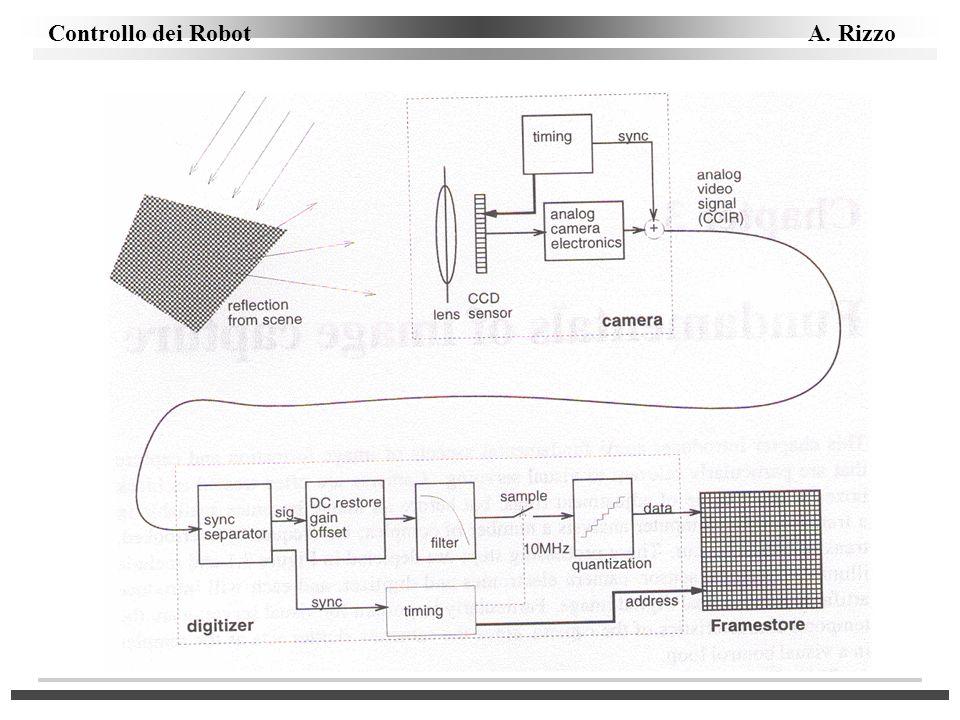 Controllo dei Robot A. Rizzo Traformazione inversa w h = P -1 c h,