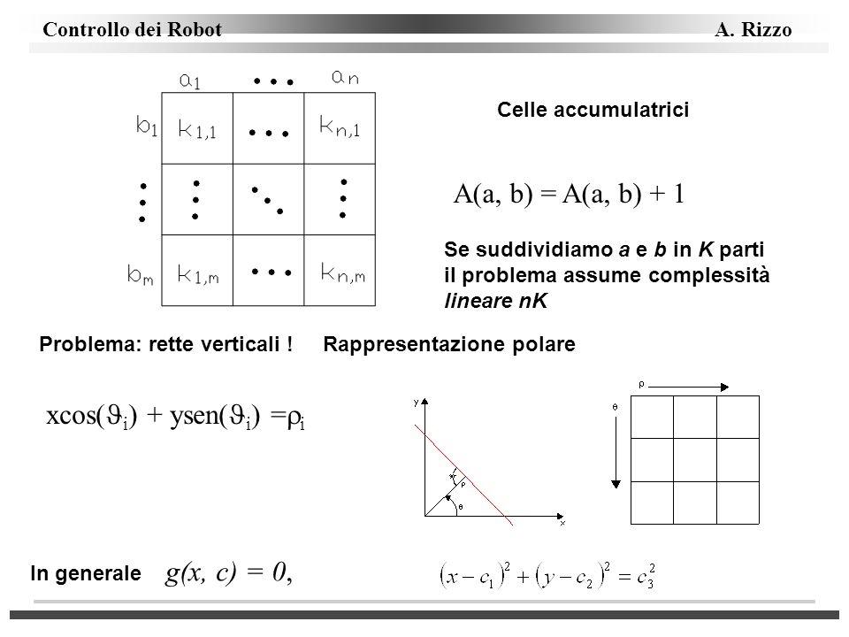 Controllo dei Robot A. Rizzo Celle accumulatrici A(a, b) = A(a, b) + 1 Problema: rette verticali ! Rappresentazione polare xcos( i ) + ysen( i ) = i I