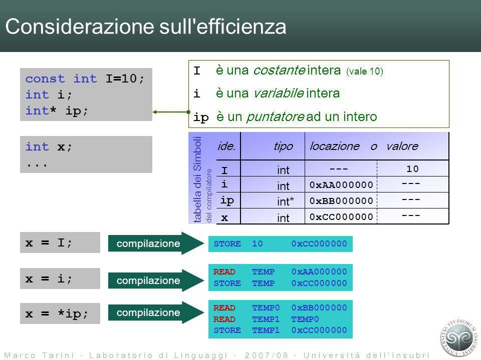 M a r c o T a r i n i - L a b o r a t o r i o d i L i n g u a g g i - 2 0 0 7 / 0 8 - U n i v e r s i t à d e l l I n s u b r i a I è una costante intera (vale 10) i è una variabile intera ip è un puntatore ad un intero Considerazione sull efficienza const int I=10; int i; int* ip; STORE 10 0xCC000000 int x;...