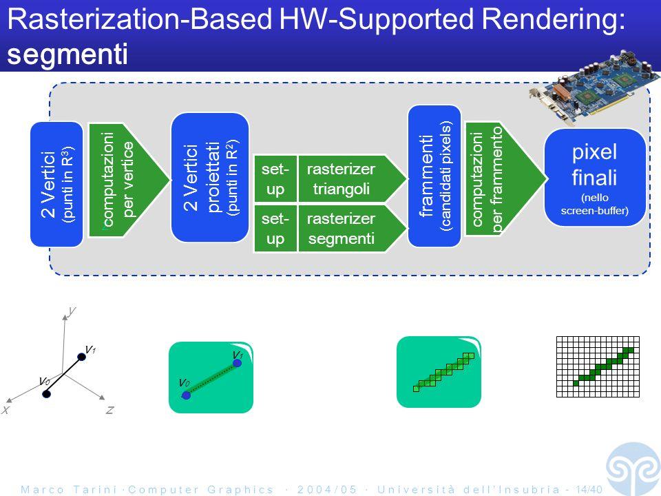 M a r c o T a r i n i C o m p u t e r G r a p h i c s 2 0 0 4 / 0 5 U n i v e r s i t à d e l l I n s u b r i a - 14/40 frammenti (candidati pixels) Rasterization-Based HW-Supported Rendering: segmenti 2 Vertici (punti in R 3 ) pixel finali (nello screen-buffer) 2 Vertici proiettati (punti in R 2 ) Z computazioni per vertice rasterizer triangoli computazioni per frammento x y z v0v0 v1v1 set- up v0v0 v1v1 rasterizer segmenti set- up