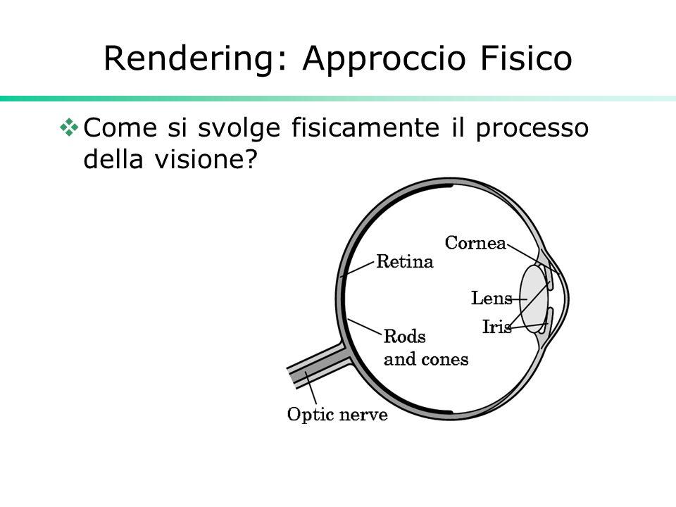 Rendering: Approccio Fisico Come si svolge fisicamente il processo della visione?