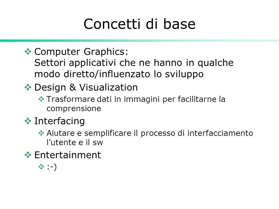 Concetti di base Computer Graphics: Settori applicativi che ne hanno in qualche modo diretto/influenzato lo sviluppo Design & Visualization Trasformar