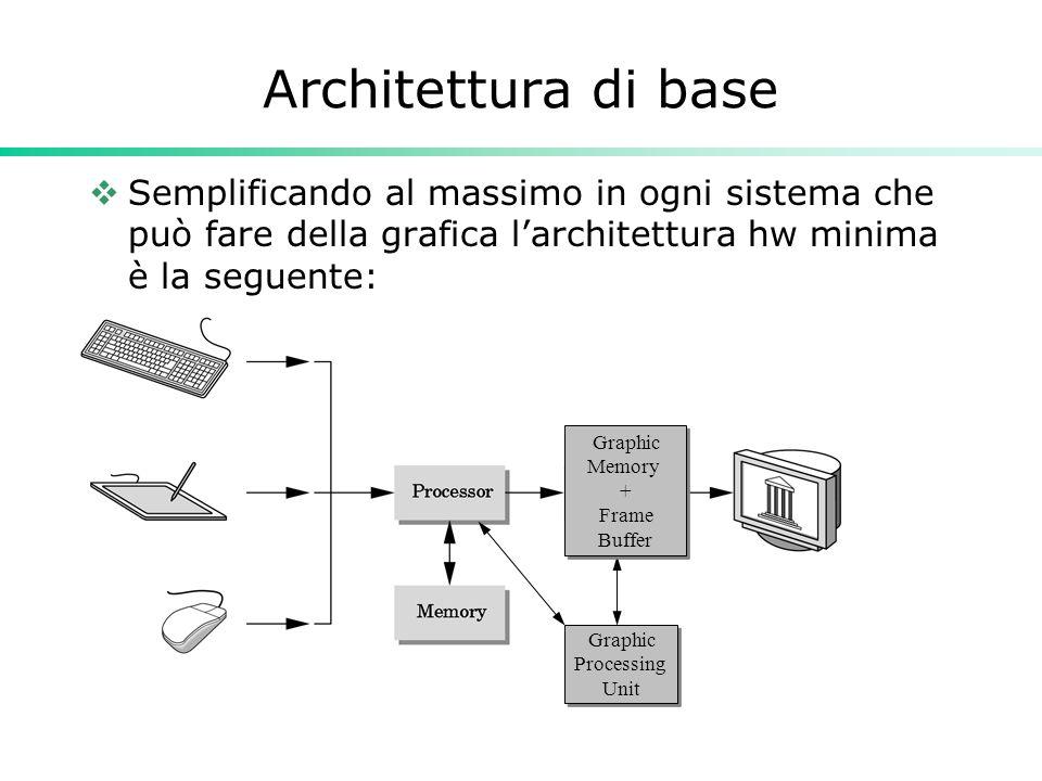 Architettura di base Semplificando al massimo in ogni sistema che può fare della grafica larchitettura hw minima è la seguente: Graphic Processing Unit Graphic Memory + Frame Buffer Graphic Memory + Frame Buffer