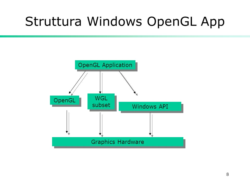 8 Struttura Windows OpenGL App OpenGL OpenGL Application Graphics Hardware Windows API WGL subset