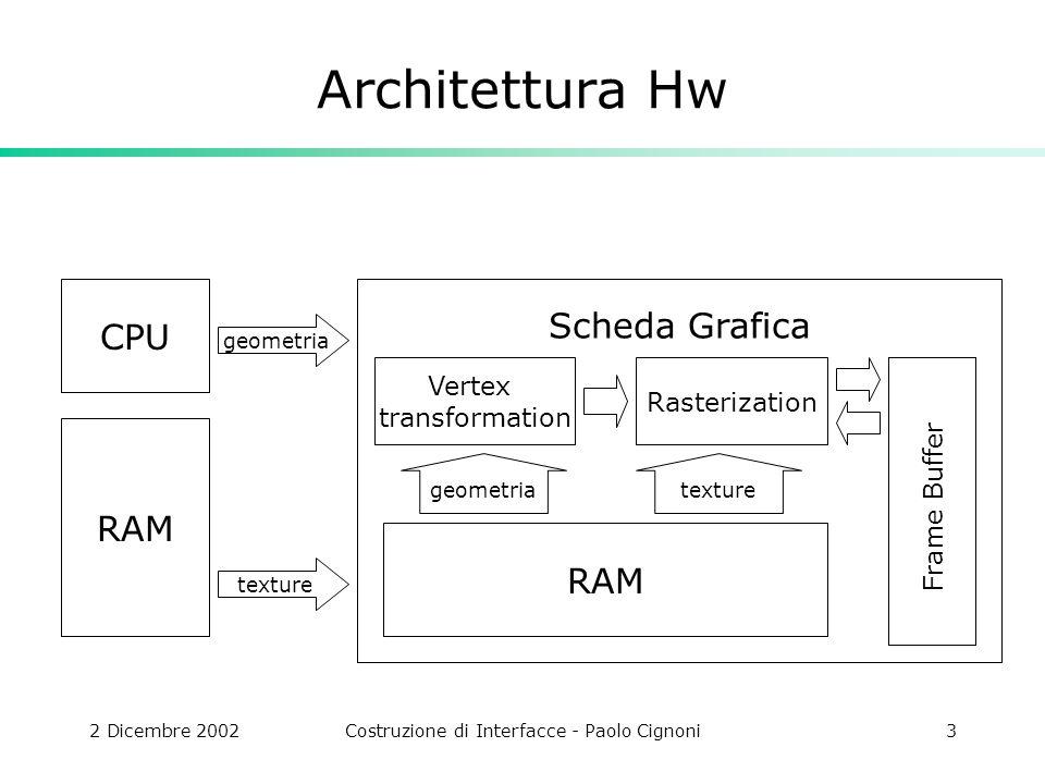 2 Dicembre 2002Costruzione di Interfacce - Paolo Cignoni3 Architettura Hw CPU geometria Scheda Grafica Vertex transformation Rasterization RAM texture RAM texturegeometria Frame Buffer