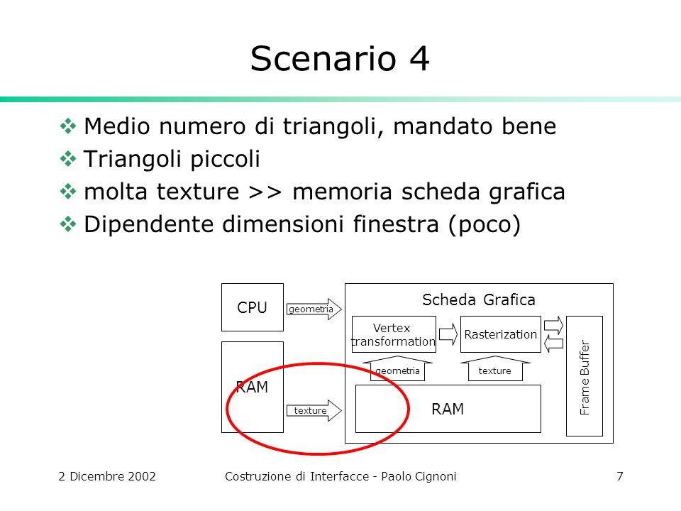 2 Dicembre 2002Costruzione di Interfacce - Paolo Cignoni7 Scenario 4 Medio numero di triangoli, mandato bene Triangoli piccoli molta texture >> memoria scheda grafica Dipendente dimensioni finestra (poco) CPU geometria Scheda Grafica Vertex transformation Rasterization RAM texture RAM texturegeometria Frame Buffer