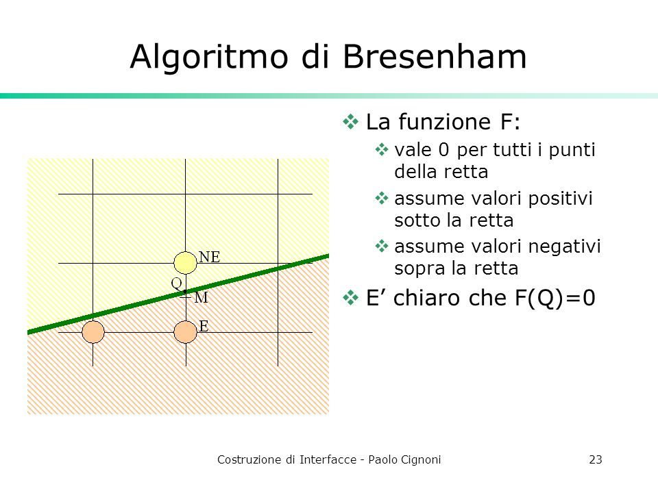 Costruzione di Interfacce - Paolo Cignoni23 Algoritmo di Bresenham La funzione F: vale 0 per tutti i punti della retta assume valori positivi sotto la