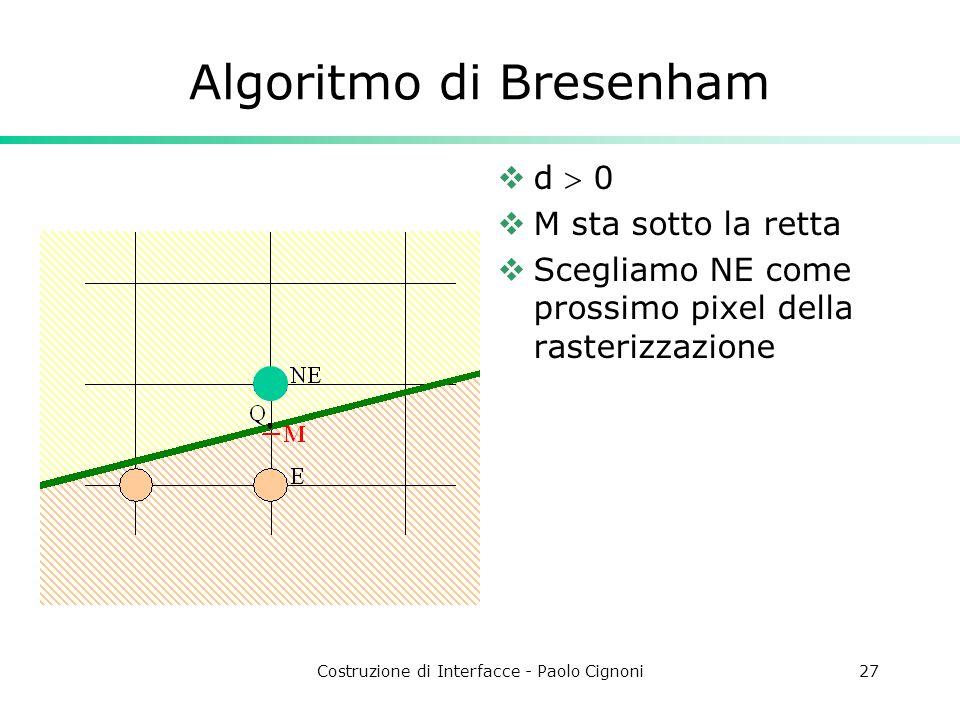 Costruzione di Interfacce - Paolo Cignoni27 Algoritmo di Bresenham d 0 M sta sotto la retta Scegliamo NE come prossimo pixel della rasterizzazione