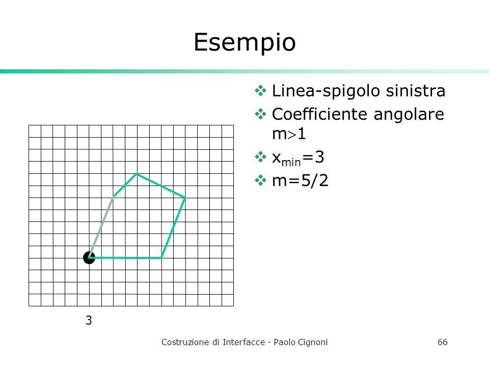 Costruzione di Interfacce - Paolo Cignoni66 Esempio Linea-spigolo sinistra Coefficiente angolare m1 x min =3 m=5/2 3